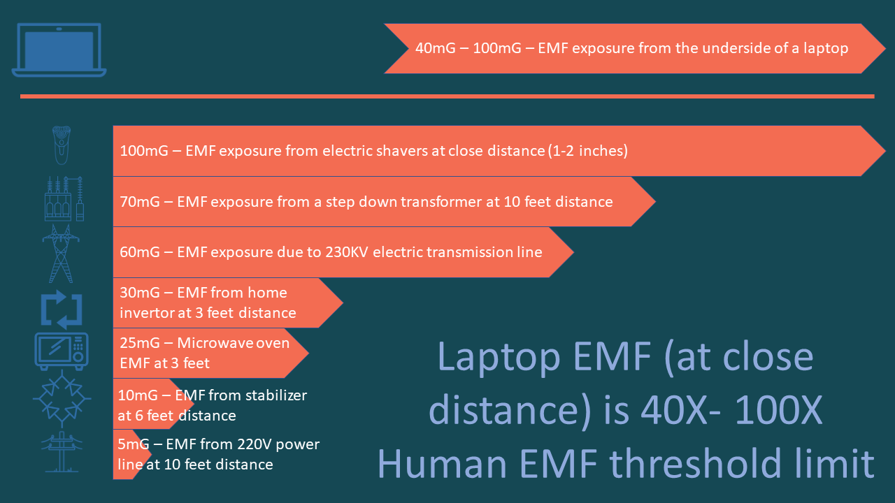 Laptops expose you to high EMF radiation in close quarters
