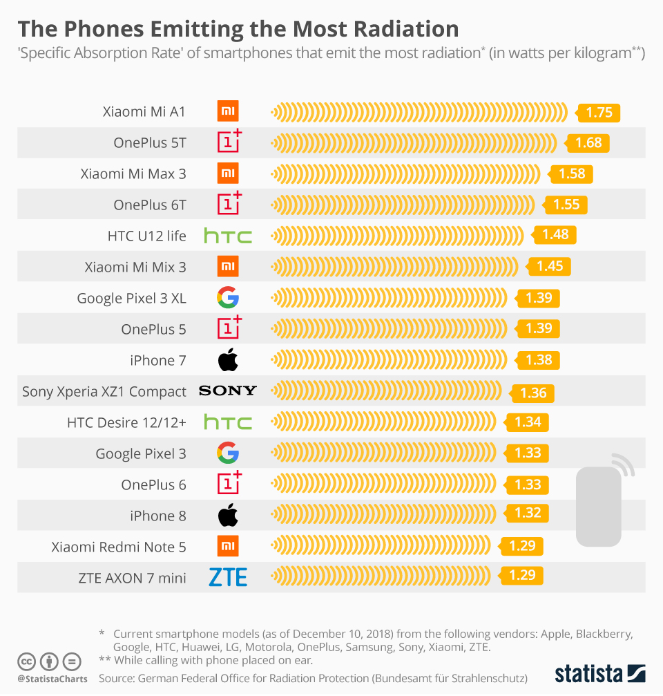 Cellphone SAR Value - the list of smartphones who have the highest radiation
