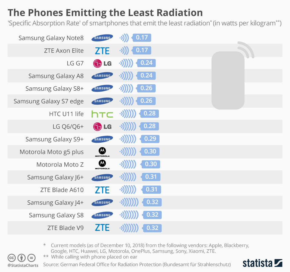 Cellphone SAR Value - the list of smartphones who have the lowest radiation