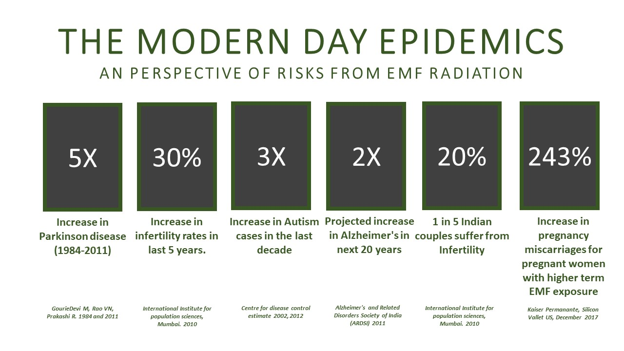 Parkinsons, Infertility, Autism, Alzheimers, Pregnancy miscarriages - All of them are related to high EMF exposures. While studies and evidence is piling up, medical evidence is still a bit far away. But, is it not prudent on us to err on the side of caution?